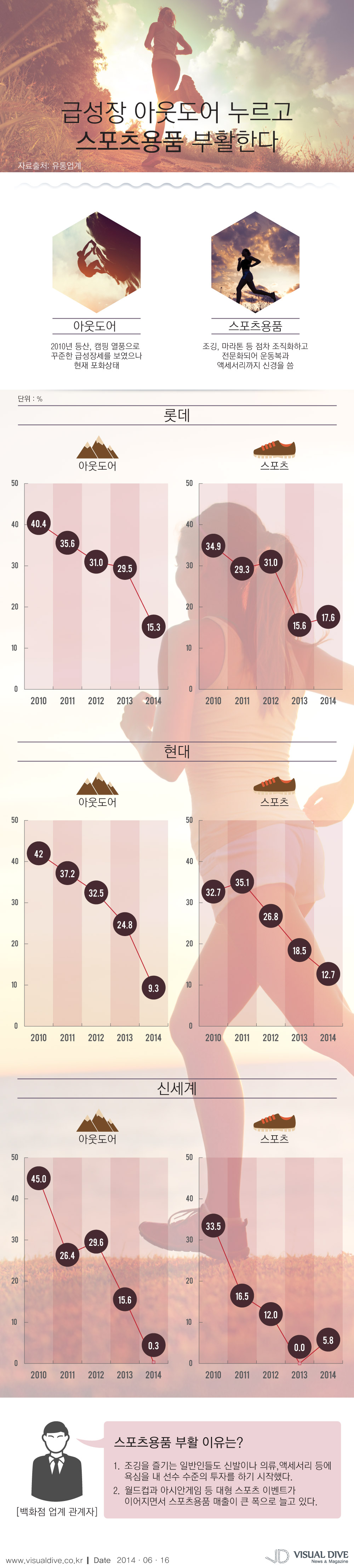 4년간 급성장 아웃도어 주춤…스포츠용품 '부활' 조짐 [인포그래픽] #outdoor / #Infographic ⓒ 비주얼다이브 무단 복사·전재·재배포 금지