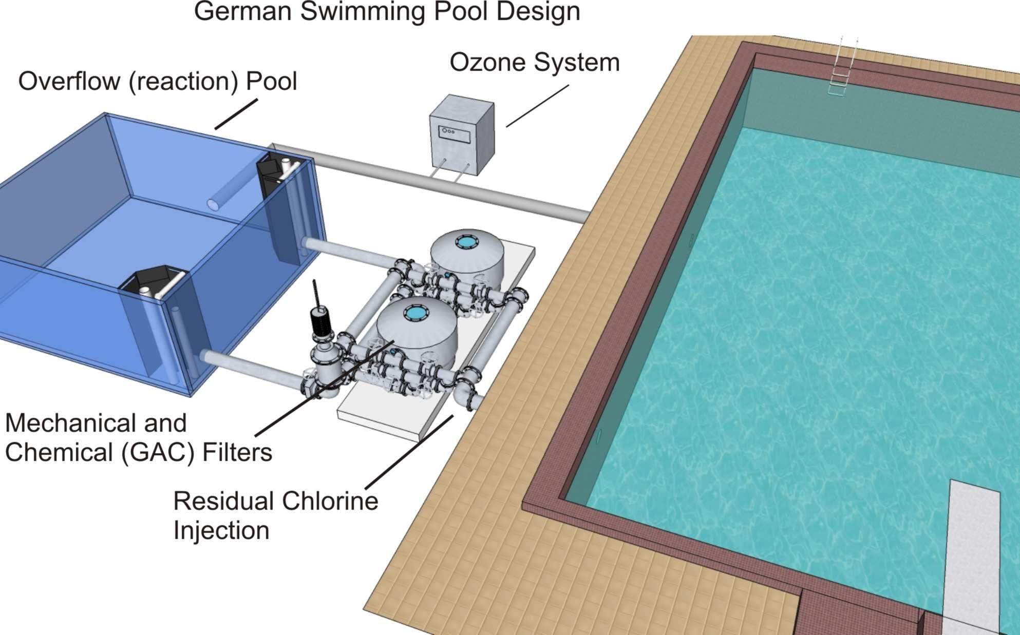 Swimming Pool Technology Google Search Swimming Pool Designs Swimming Pools Swimming Pool Filters
