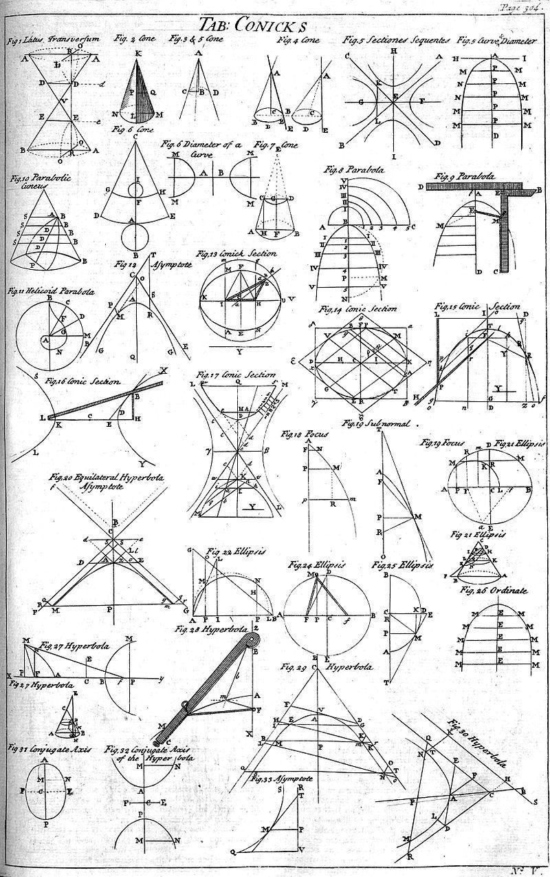 Table of Conics, Cyclopaedia, volume 1, p 304, 1728