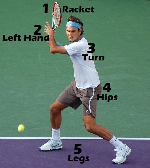 Pin By Erika James On Tennis In 2020 Tennis Workout Tennis Forehand Tennis Techniques