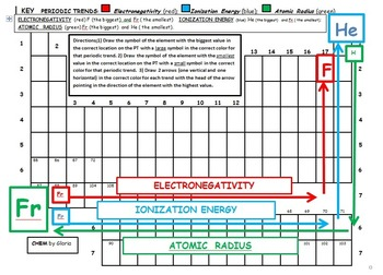 This group of activities covers the periodic trends atomic radius electronegativity and ionization energy in one activity students measure also rh pinterest