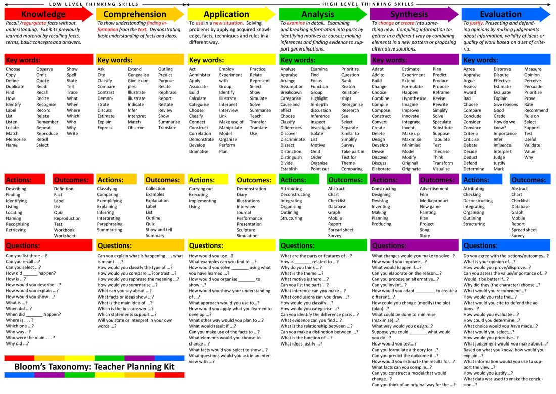 ignite   Critical Thinking Resources