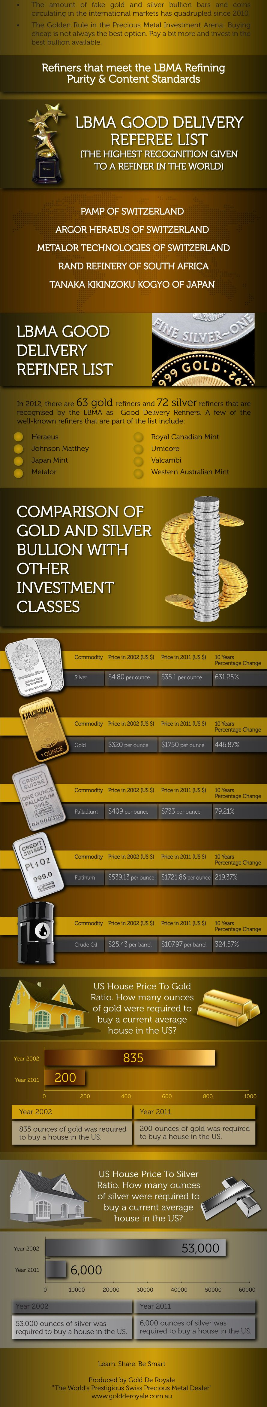 How to buy and invest in gold and silver bullion secure