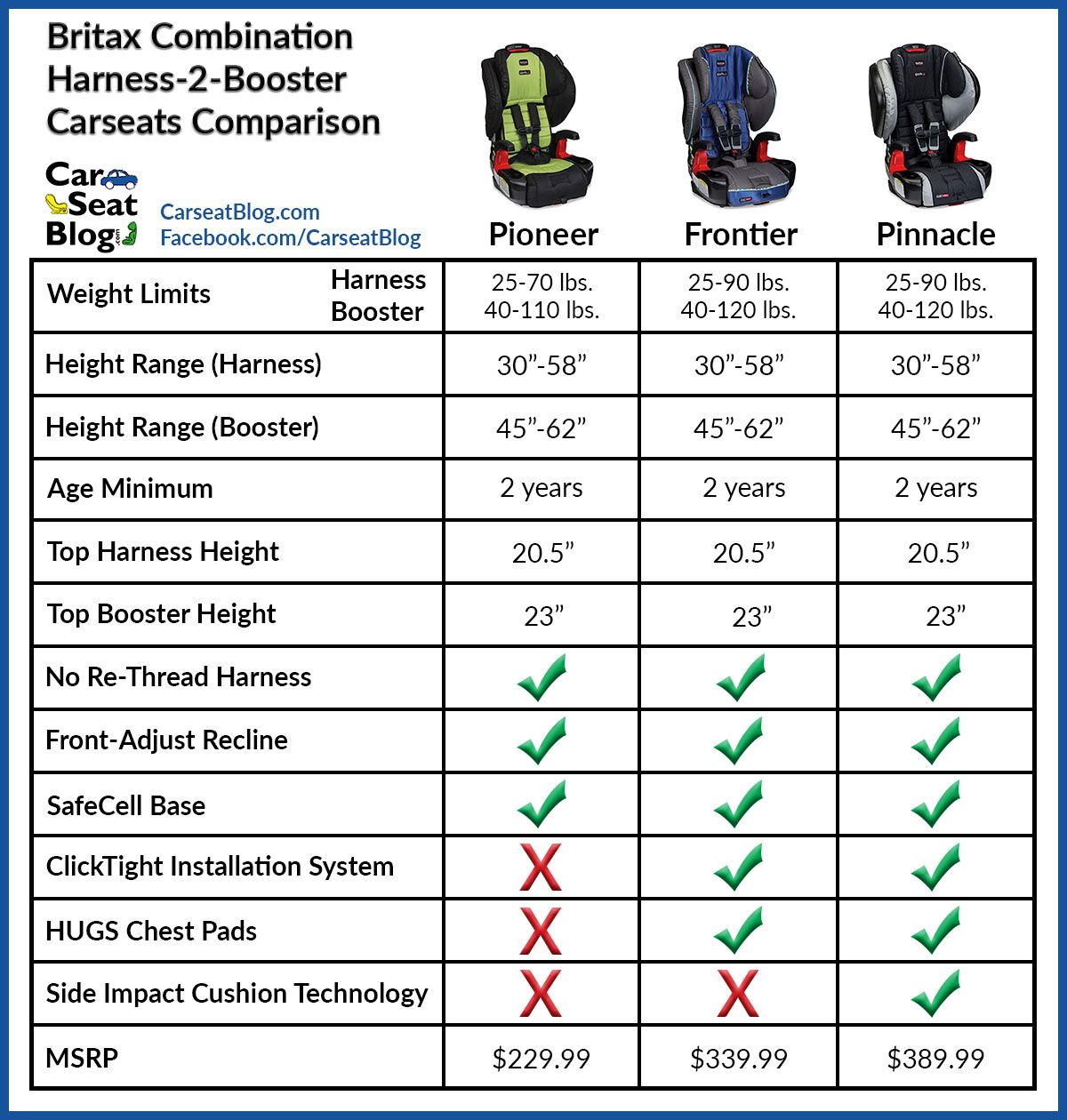 Britax Combination Seats Comparison Child Safety Car Childproofing