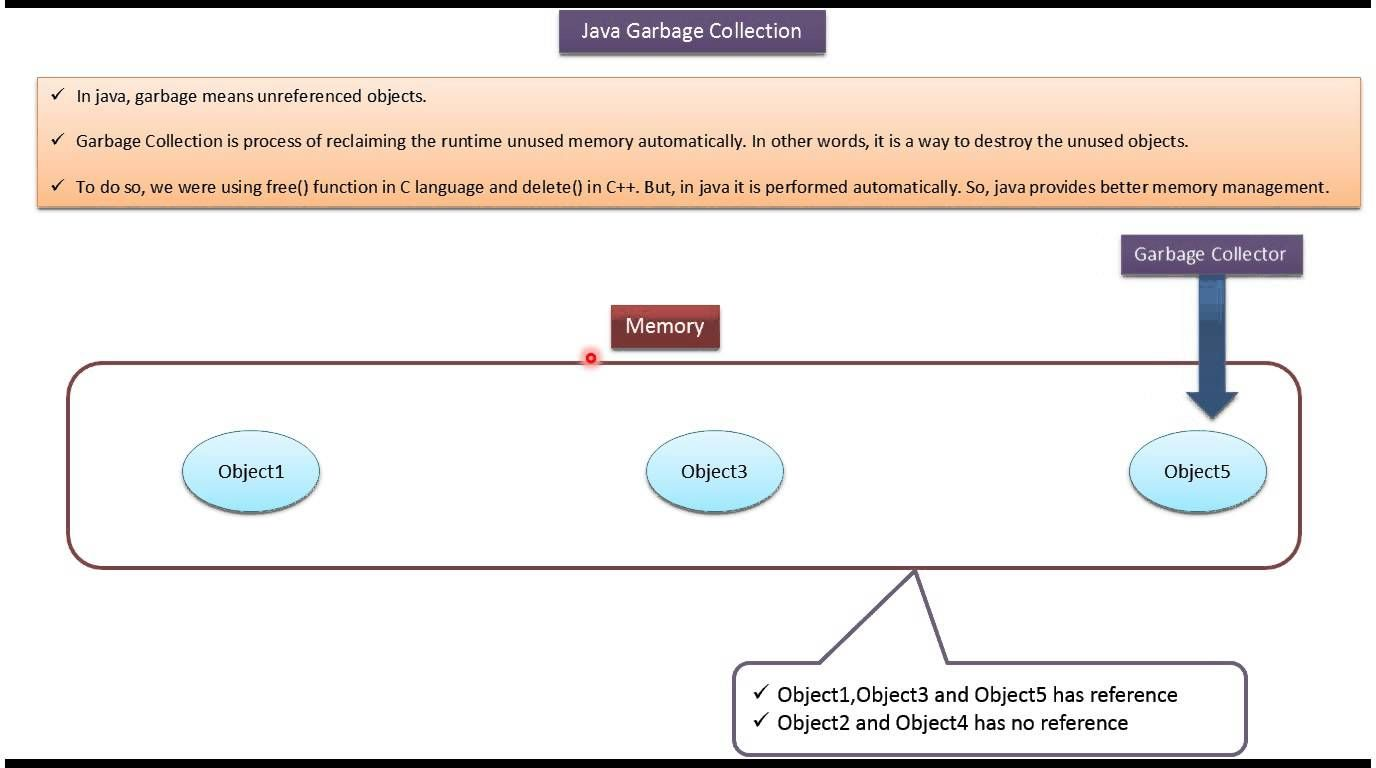 Java tutorial java garbage collection j2ee pinterest java java tutorial java garbage collection baditri Gallery