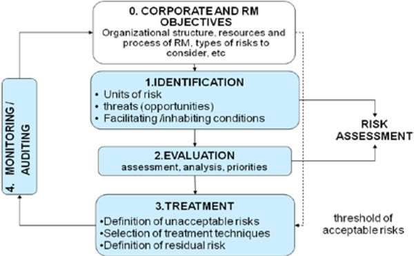 Image Result For Risk Management Frame Work For Insurance Risk