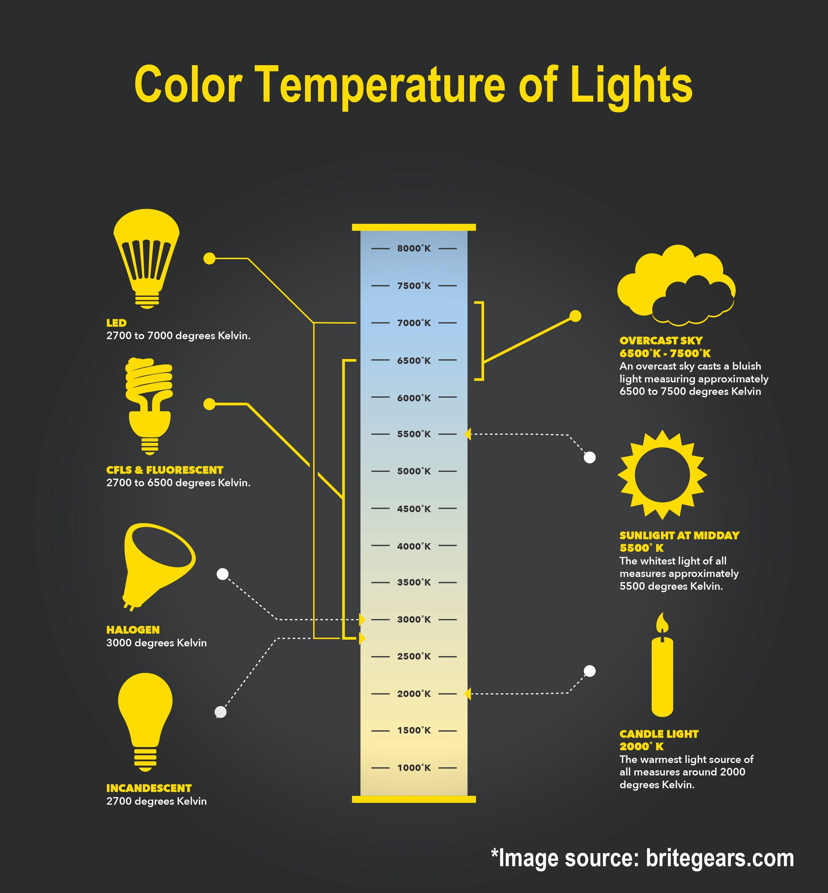 color temperature chart Kleo.beachfix.co Led light