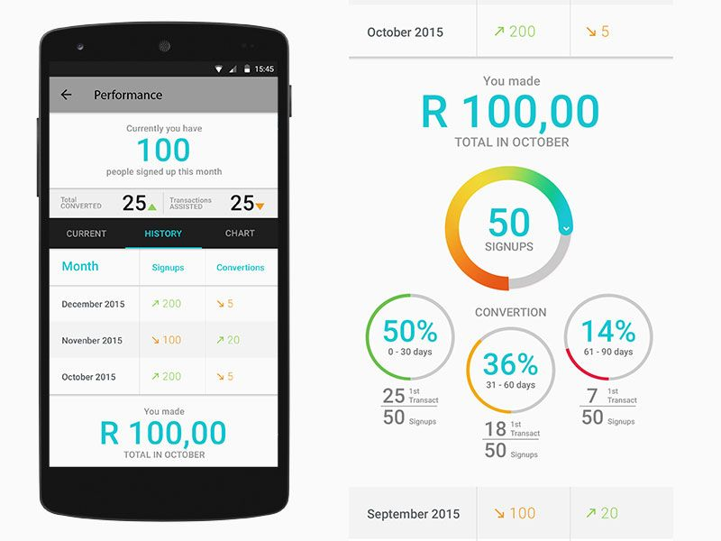 Hello Paisa Customer Signup App Performance Screen Detail
