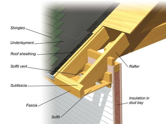 Best All About The Roof Structure And Framing Roof Design 400 x 300