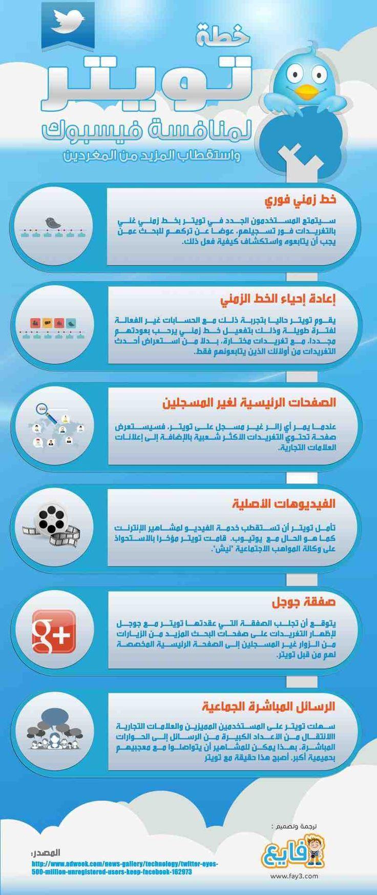 خطة تويتر لمنافسة فيس بوك سوشيال ميديا التسويق الالكتروني How To Plan Social Media Media Communication