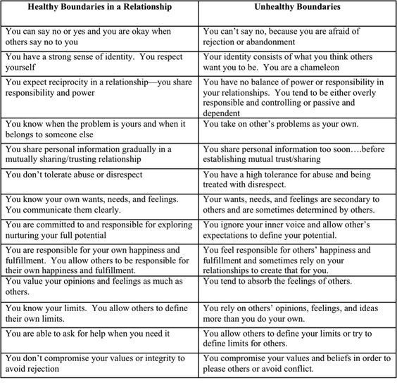 Image result for personal boundaries worksheet | Growth | Pinterest