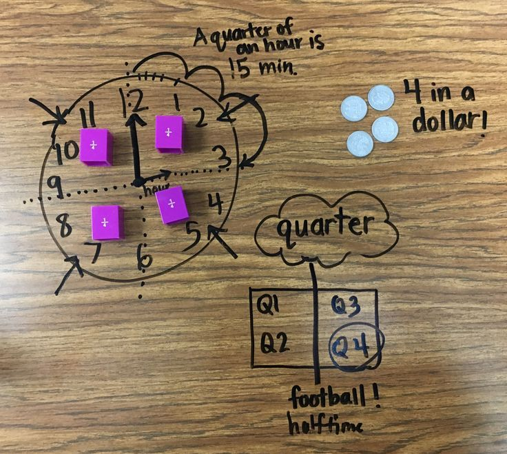 Deepening Math Vocabulary In One Simple Step (Blog Post) Math Vocabulary Instruction   Tips for Math Vocabulary Practice   Math Vocabulary Ideas