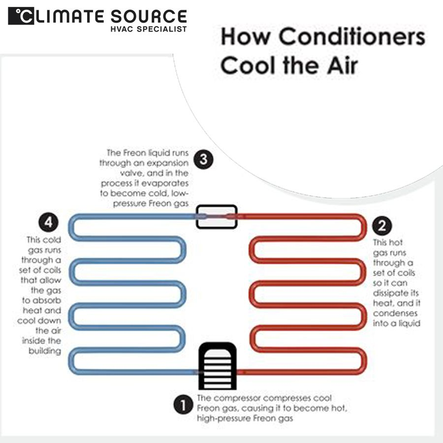 How Conditioners Cool The Air Take A Look Cool Stuff Low