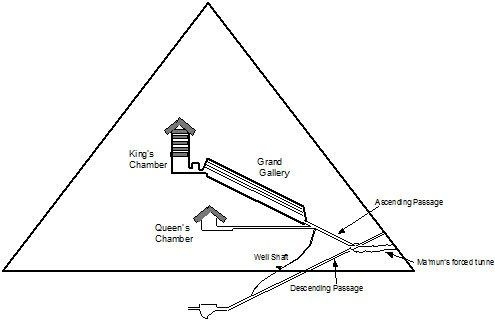 A Cross Section Through The Great Pyramid Of Giza Great Pyramid Of Giza Pyramids Of Giza Pyramids