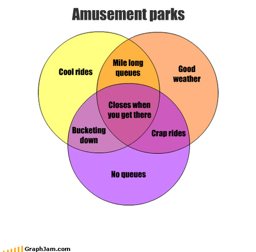 Amusement parks pie charts venn diagrams humour funny stuff also best  images rh pinterest