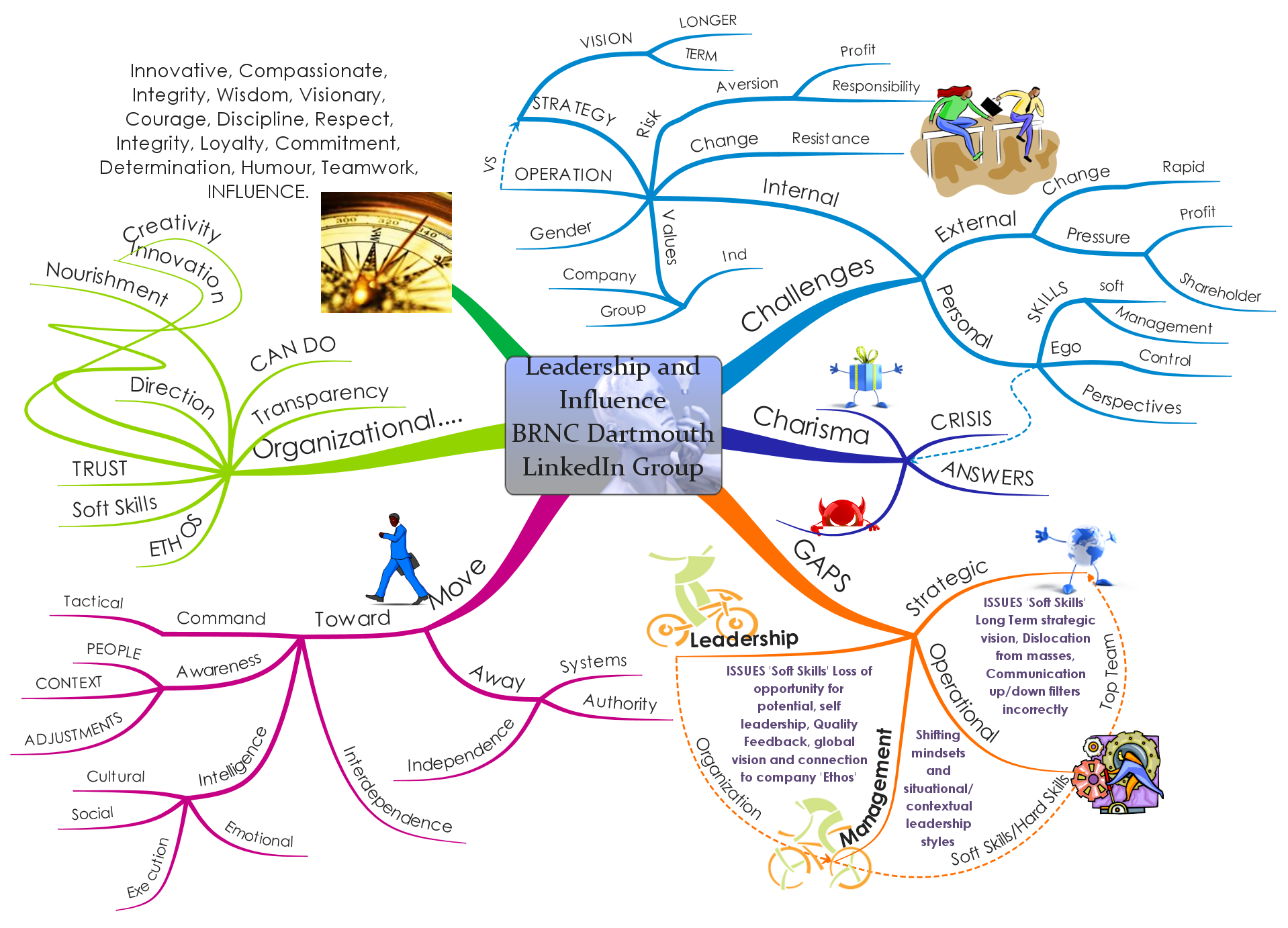 Mind Map Gallery Thinkbuzan Mind Map Best Mind Map Mind Mapping Software