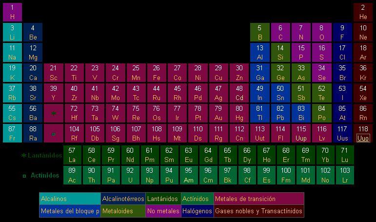 Confirman la existencia del ununpentio el elemento 115 de la tabla conciencia urtaz Gallery
