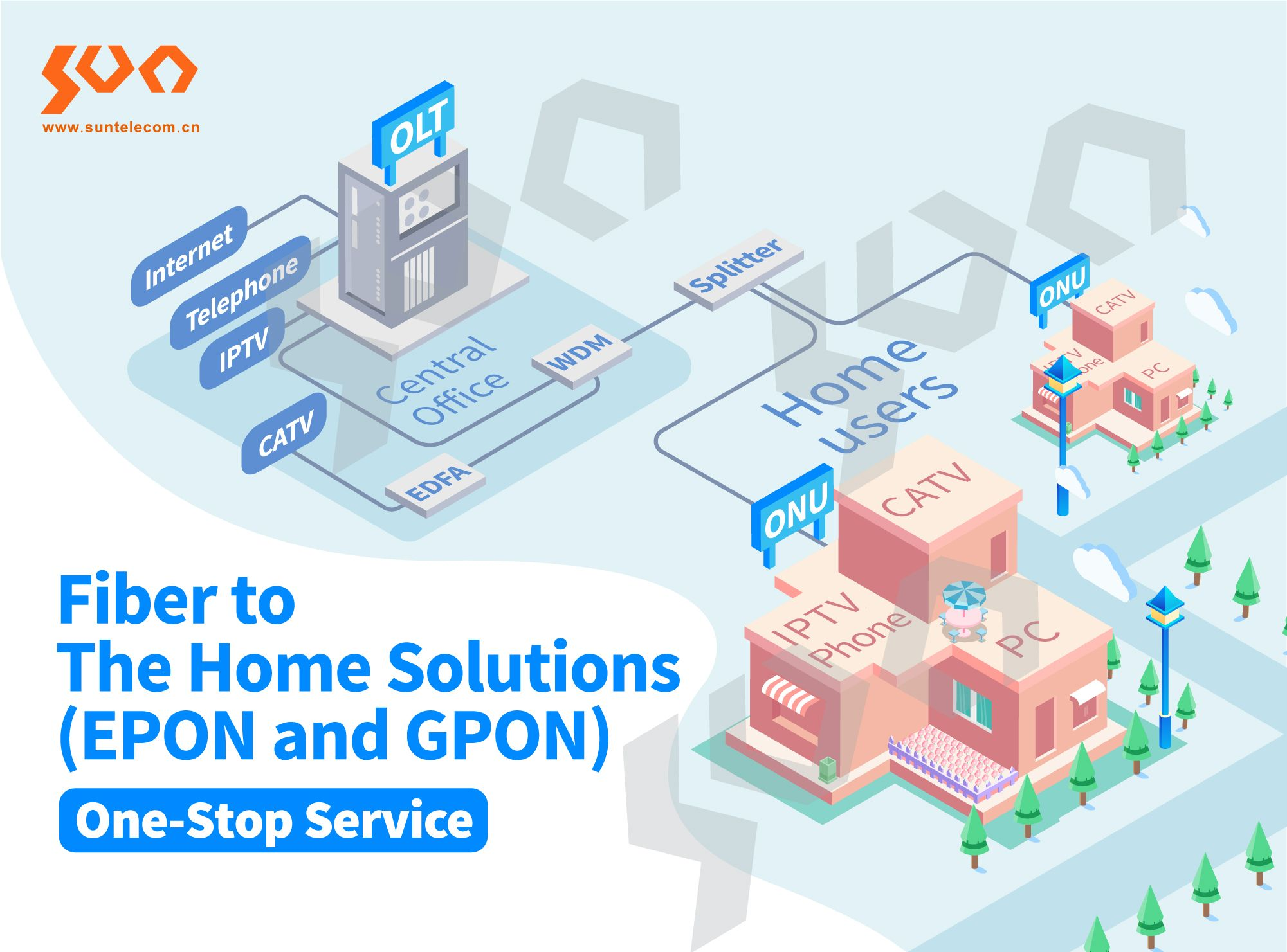 Fiber To The Home Solutions Epon And Gpon Solutions Voip Fiber Optic
