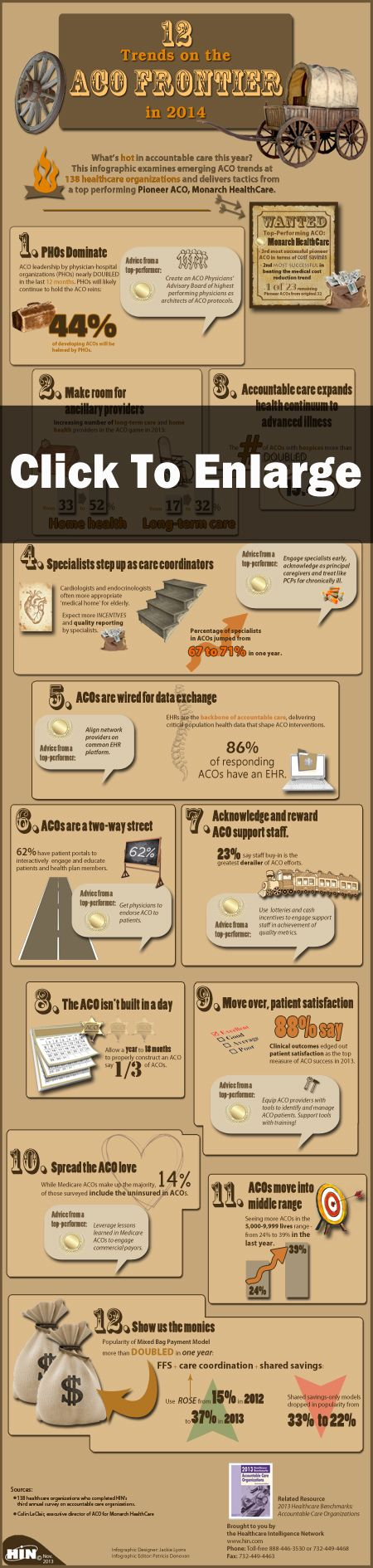 12 Trends On The Aco Frontier In 2014 Infographic Health Care Insurance Care Coordination Healthcare Education