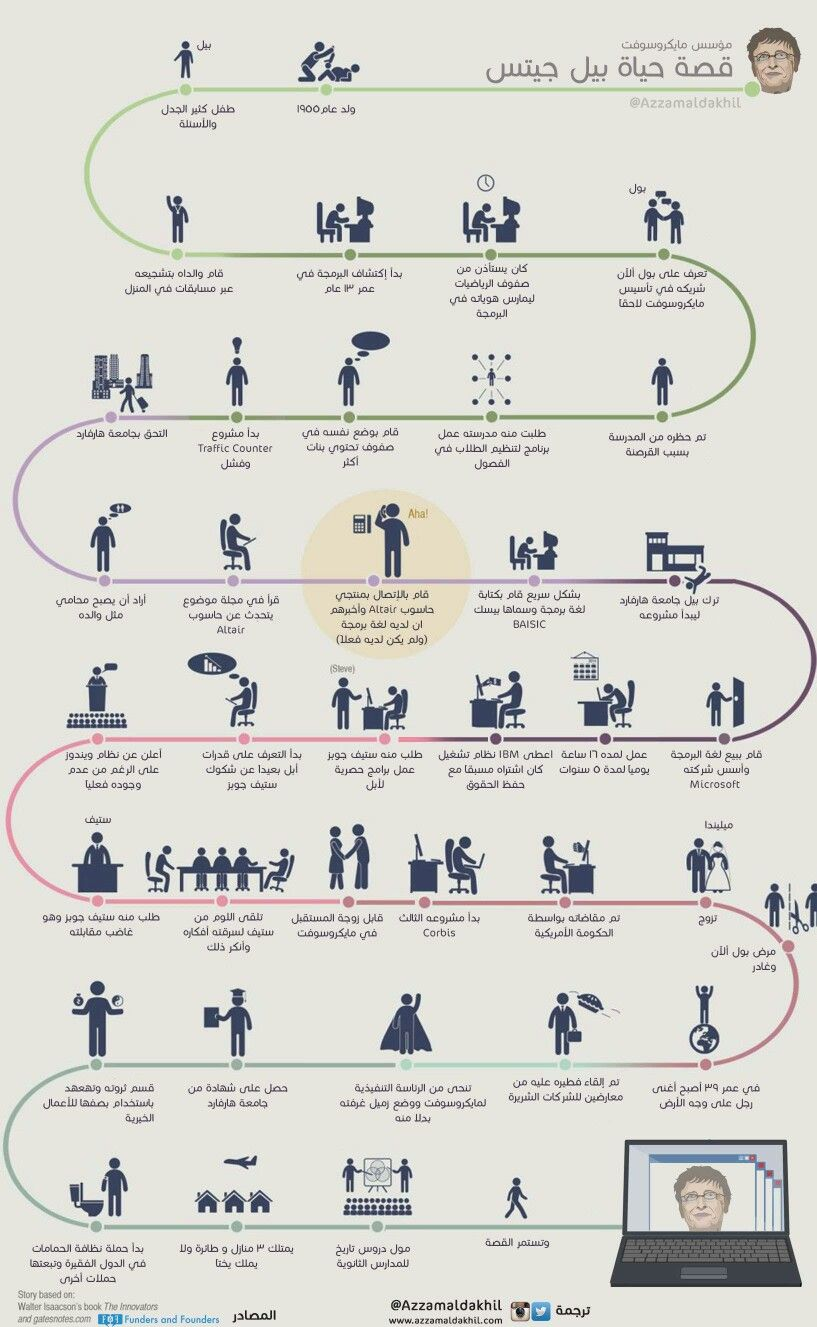 Pin by Mhmod on Personal development (With images) Sheet