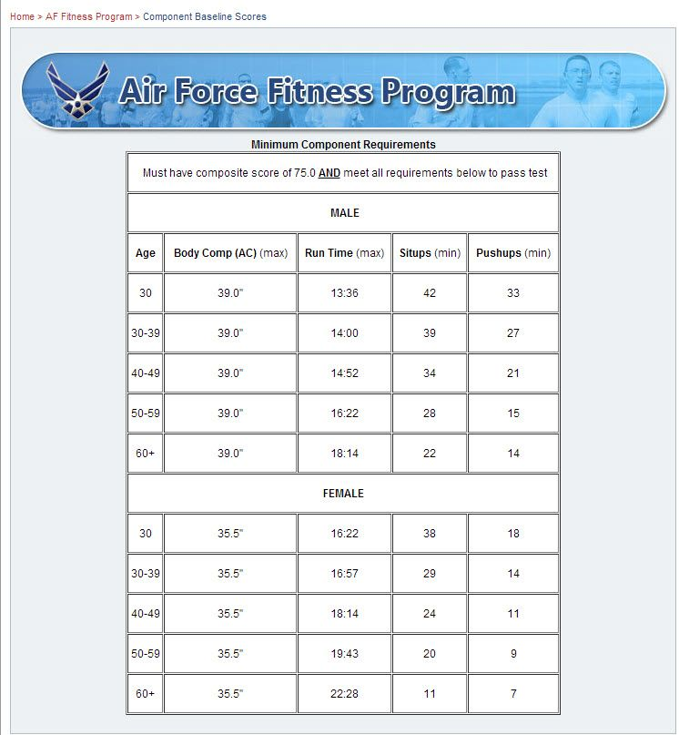 Air Force Fitness Chart