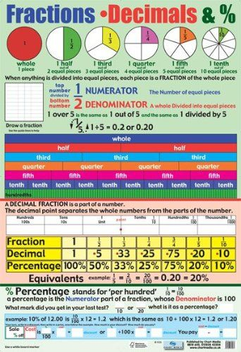Fractions, Decimals and Percentages Educational Maths ...