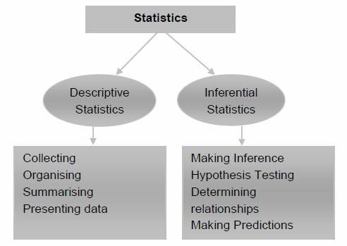 The two categories of Statistics are descriptive statistics and ...