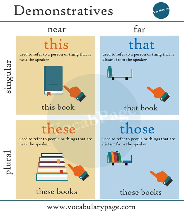 demonstratives this that these those anglais pinterest english english grammar and. Black Bedroom Furniture Sets. Home Design Ideas