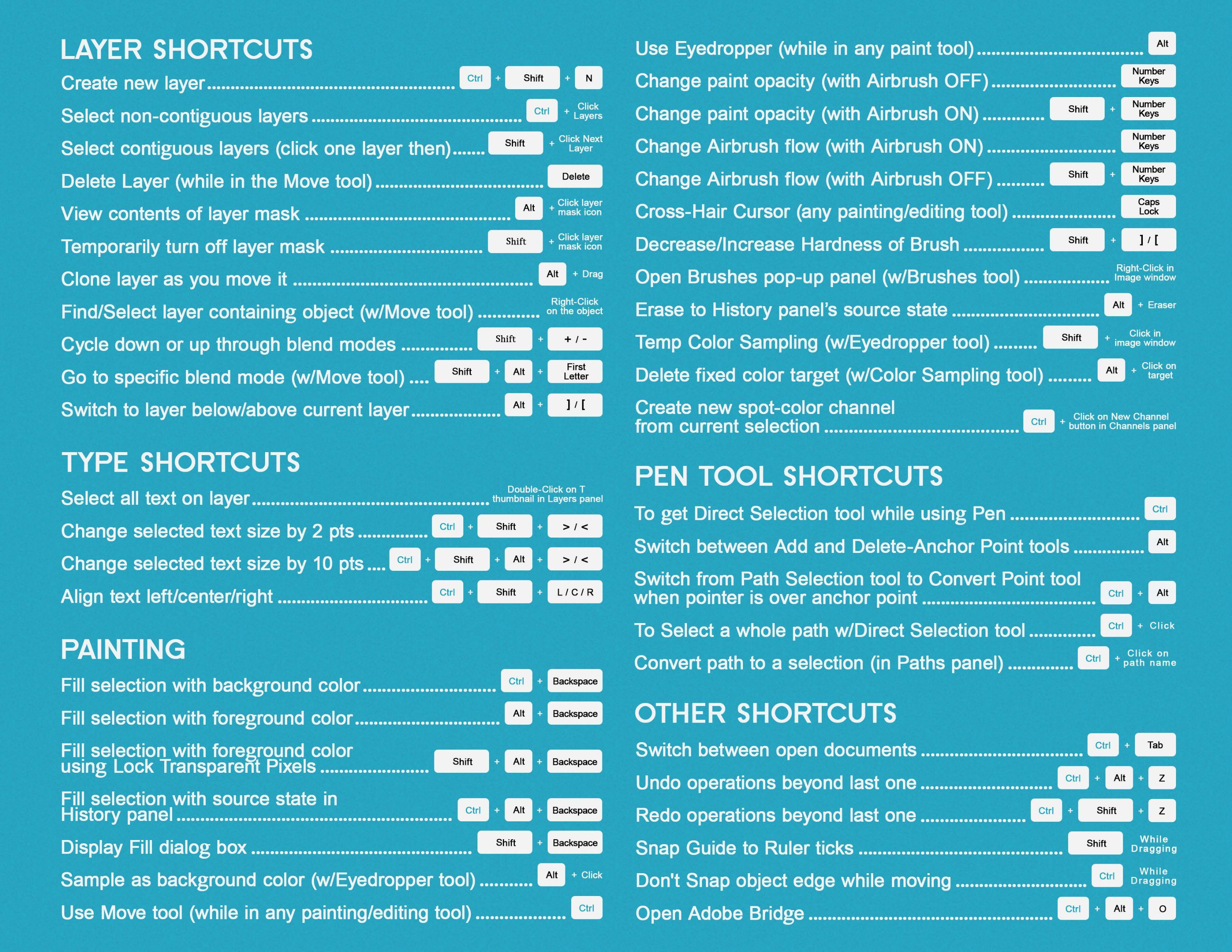 Handy Photoshop CS6 Cheatsheet submitted by Dudecalion
