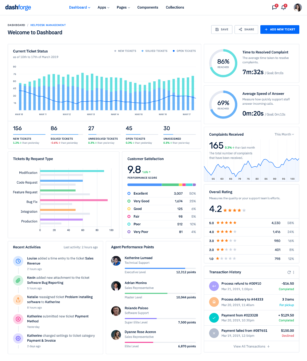 Dribbble dashboardfour.png by ThemePixels (With images