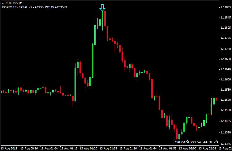 Best forex reversal indicator
