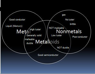 Metals And Nonmetals Comparison Essay - image 7