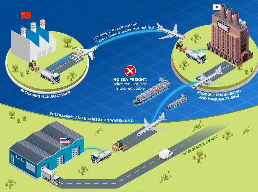 Logistics Diagram Design And System Infographic