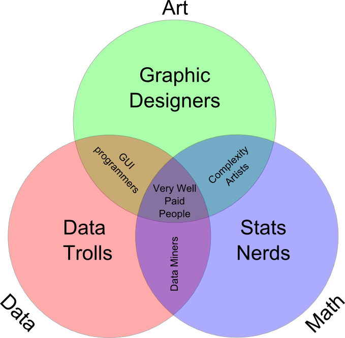 Venn Diagram Of Data Science Graphs Pinterest Data Science
