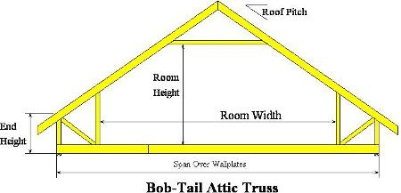 High quality attic trusses dach pinterest attic for Cost of roof trusses