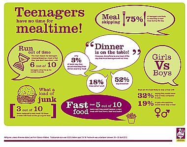Healthy teen eating habits