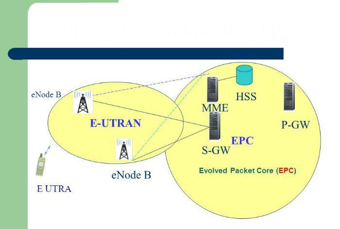 Lte Long Term Evolution Lte Is A Wireless Broadband Technology Developed By 3gpp Third Generation Partnership Project 3gpp Focuse Lte Broadband Networking