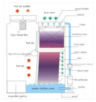 What Is The Evaporative Condenser Heat Exchanger Condensation