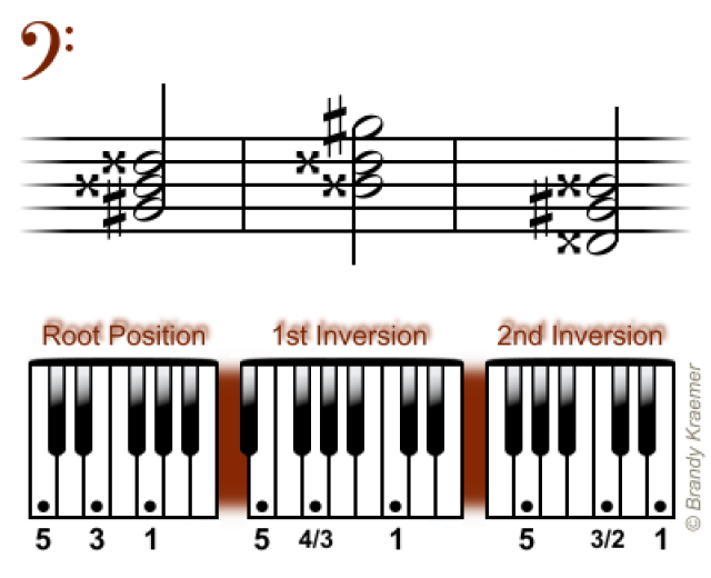 Easy Minor Chords for Piano   MUZYKA   Pinterest   Pianos and Bass