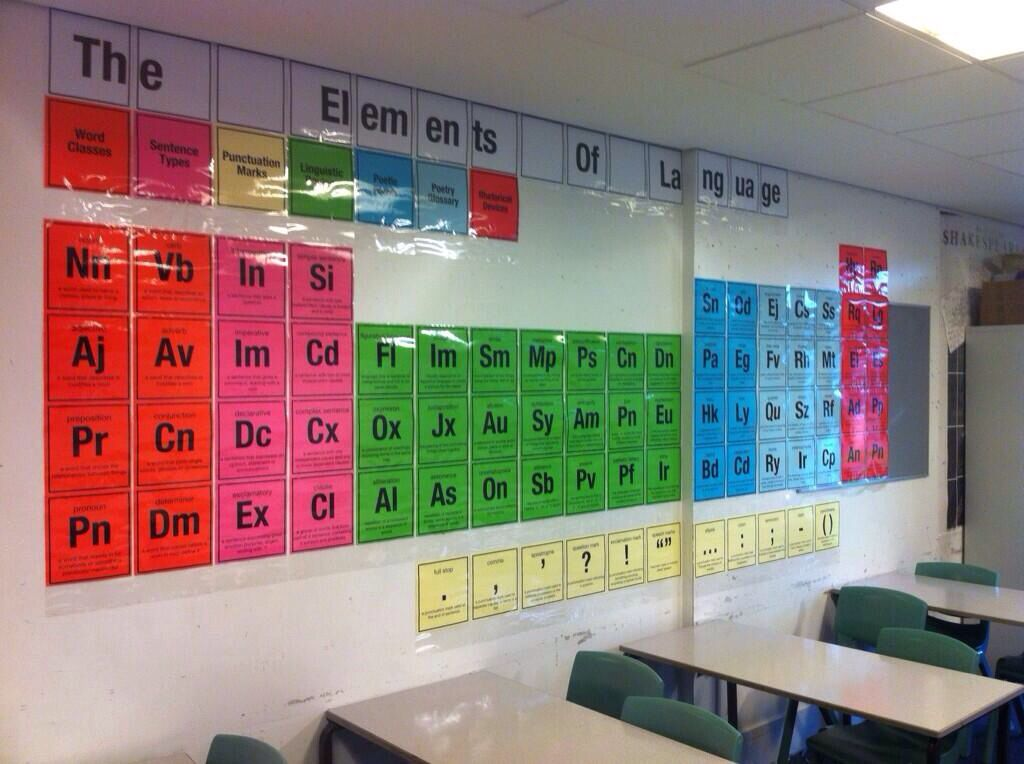 The periodic table of writing | Classroom display ideas | Pinterest