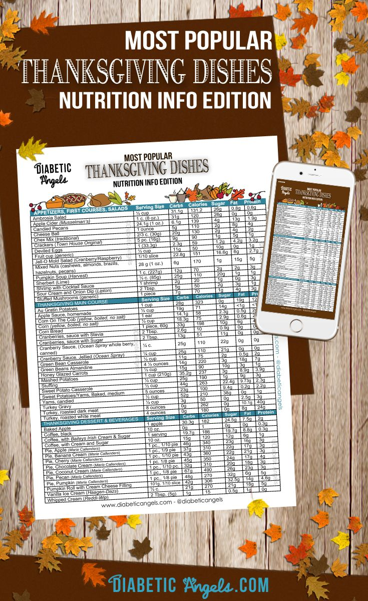 Happy Thanksgiving from the Diabetic Angels! We know this next week will be filled with traveling, getting together with your family, shopping, cookie baking, and most of all, spending time together during the Holiday! So we didn't want you to worry about Turkey Day's carb info when you go to bolus...Download and Printables available!