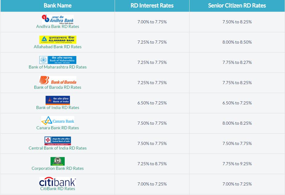 Compare Recurring Deposit Interest Rates Of All Banks In India Interest Rates Deposit Bank Of Baroda