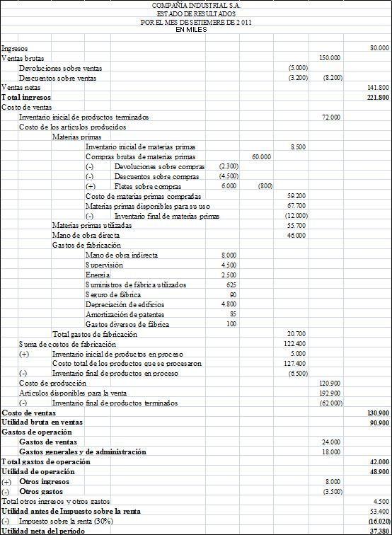 Ingresos Costo De Ventas Y Estado De Produccion De Una Empresa Industrial Ejercicios De Contabilidad Contaduria Y Finanzas Contabilidad De Costos