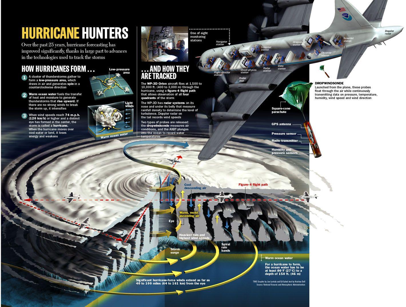 Hurricane And How To Track Them Hurricane Hunters Weather Science Hurricane