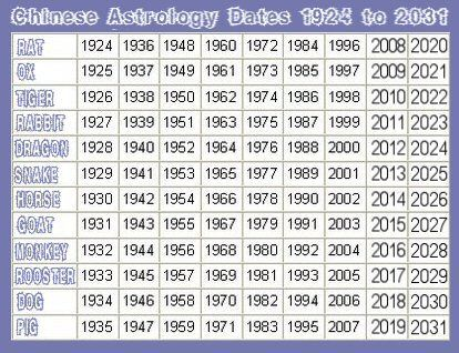Chinese astrology by date of birth