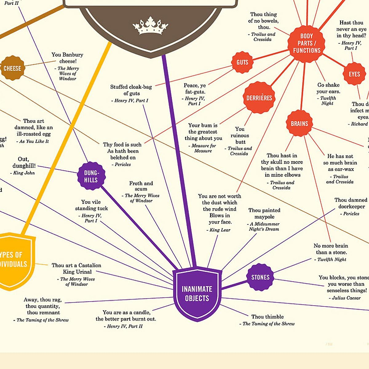 This Infographic Features Creative Insults Drawn From The Works Of Shakespeare