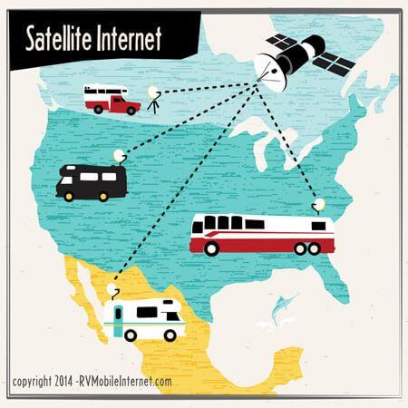 Best options for mobile internet