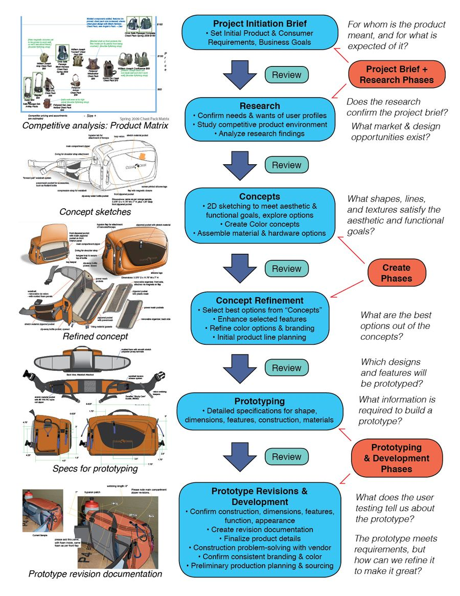 Industrial Design: Industrial Design Process For Softgoods, Bags, Luggage