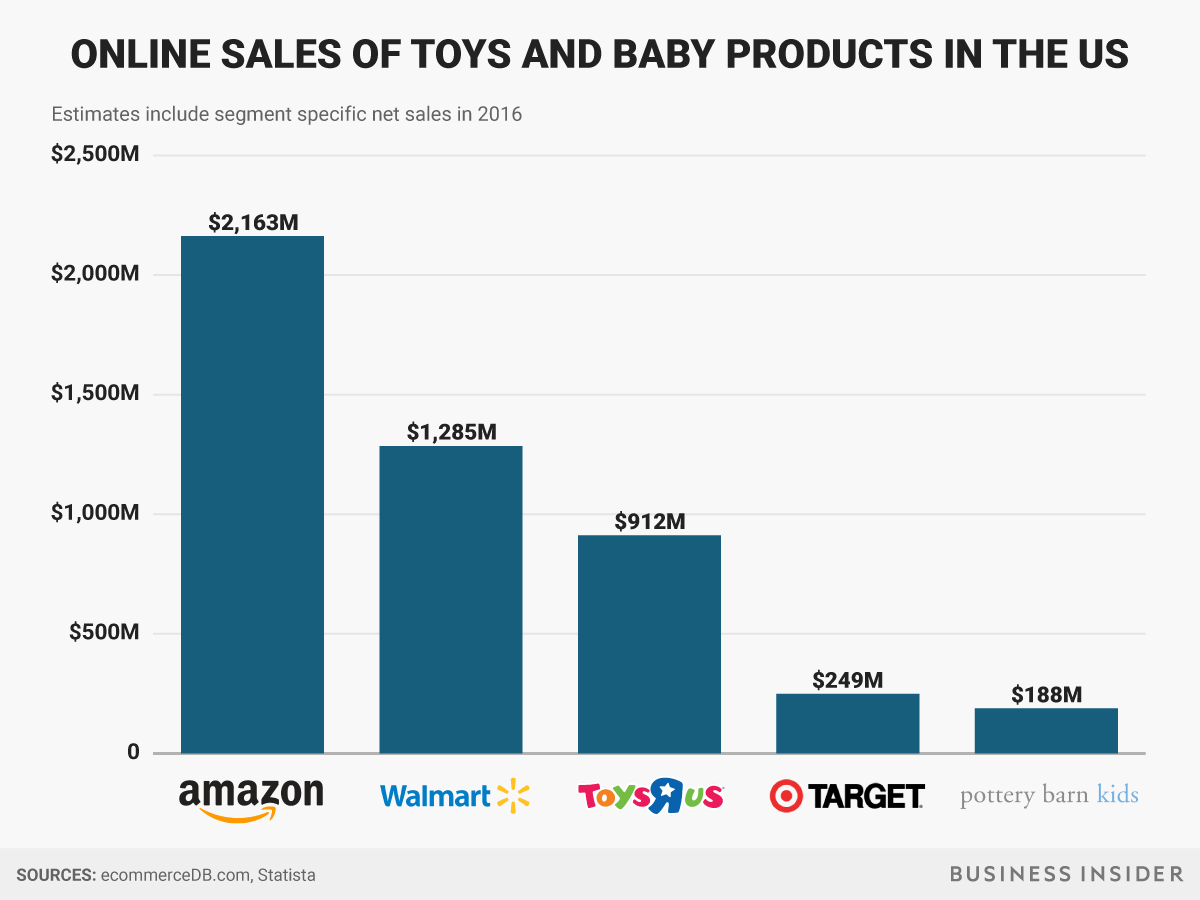 Why Amazon Is Still Such A Threat To Toys R Us In One Chart