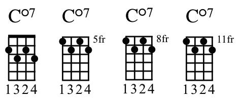 Five Best Ukulele Chords - Dm, C/e, Fmaj7, Cdim7, Caug7